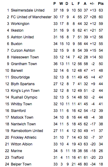 The NPL table as of February 23rd